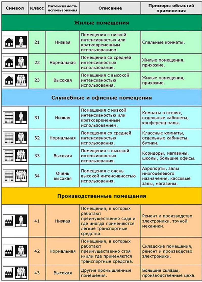 классы ламината таблица