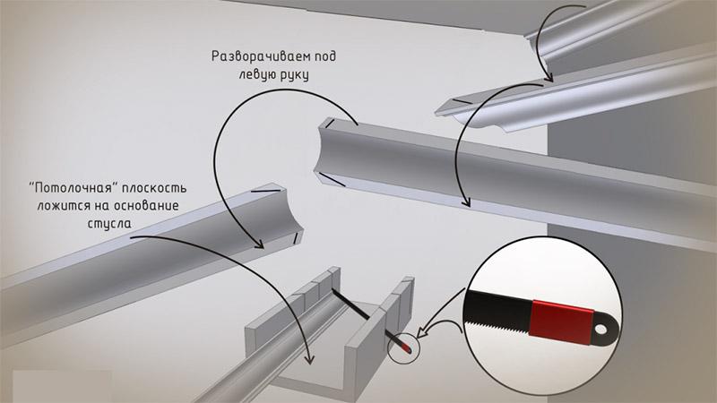 как стыковать потолочные плинтуса в углах