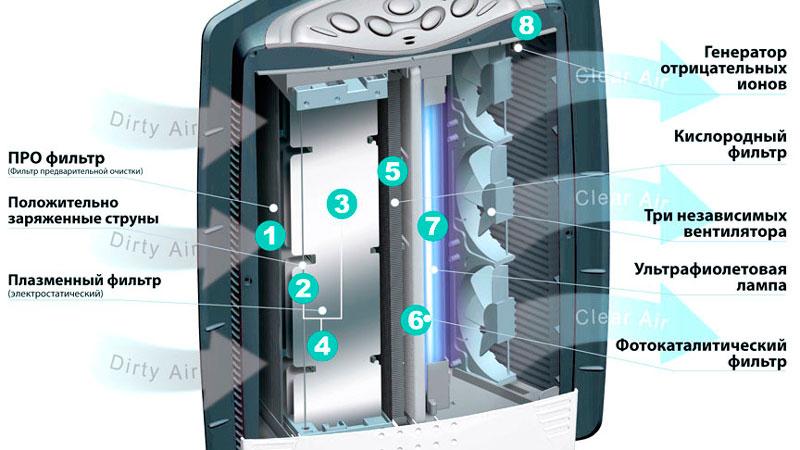 очиститель воздуха с ионизатором